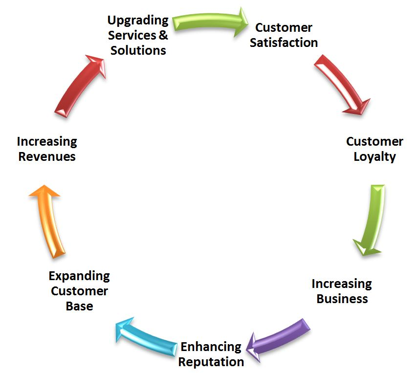 Customer Focus Tecnova